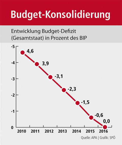 Budget-Konsolidierung