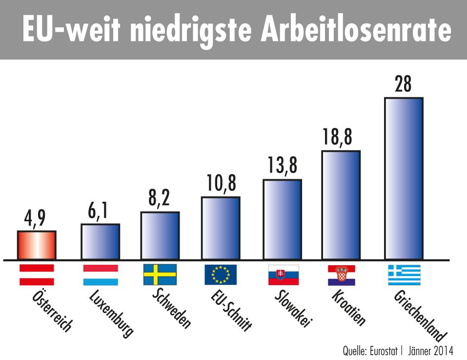 Arbeitslosenrate Jänner 2014