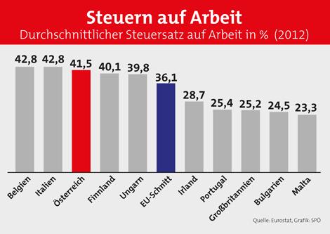 Steuern auf Arbeit im EU-Vergleich