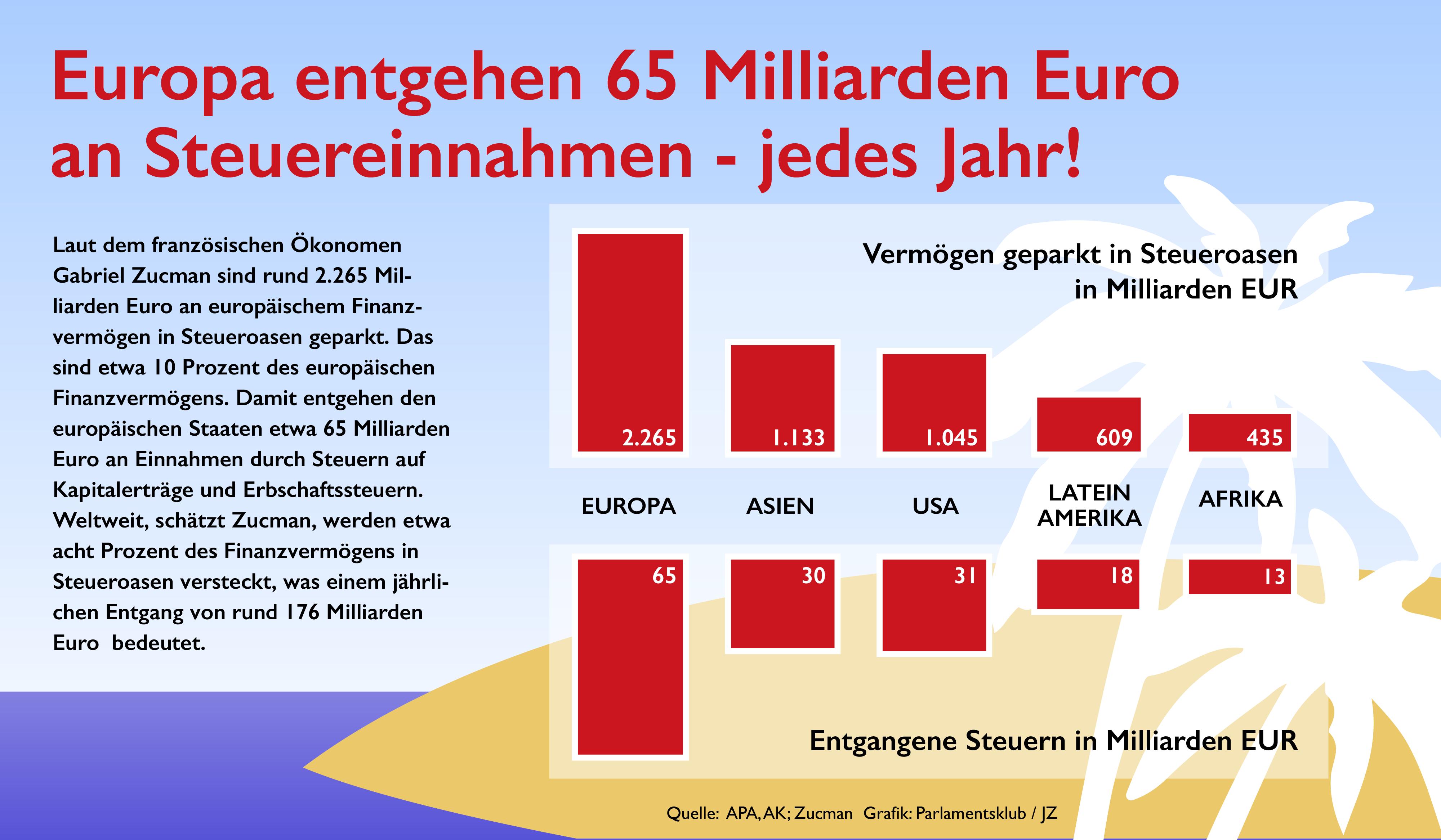 In Steueroasen versickern Milliarden Euro